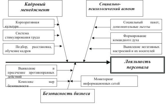 российских предприятий,