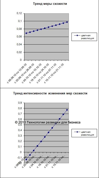 Цветная революция в Белоруссии