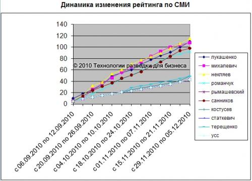 СМИ СНГ. Президентские выборы в Белоруссии