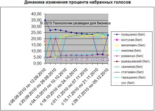 Белорусские СМИ. Президентские выборы
